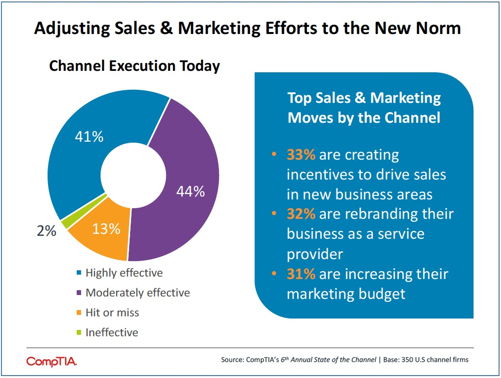 top-sales-marketing-moves-by-channel-chart