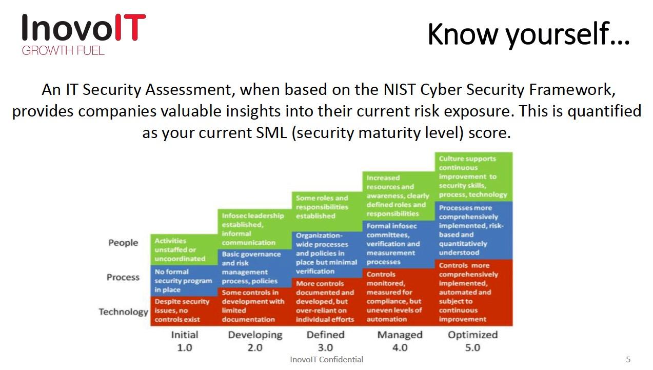 security maturity level score
