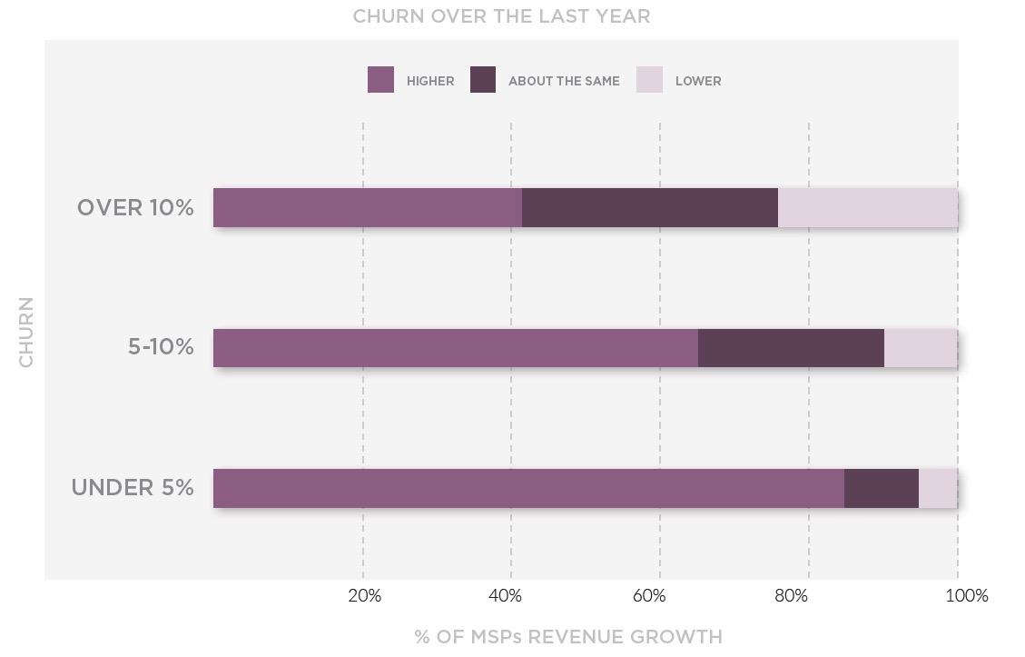 churn-2017-chart